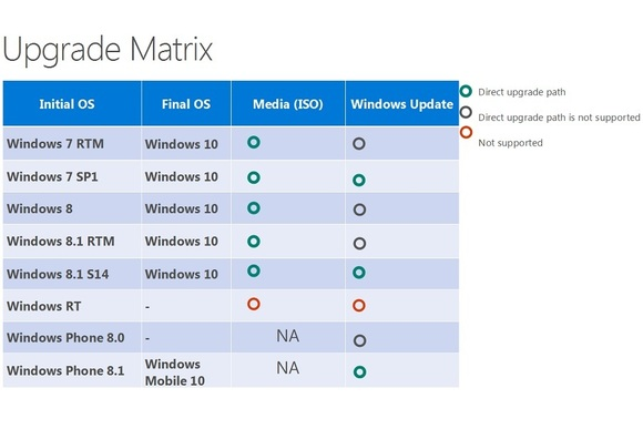 win10UpgradeMatrix